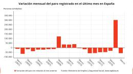 El paro desciende en 59.149 personas en marzo, su mejor dato desde 2015, y baja de los 4 millones